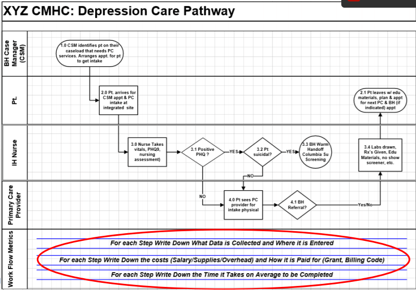 Depression Care Pathway