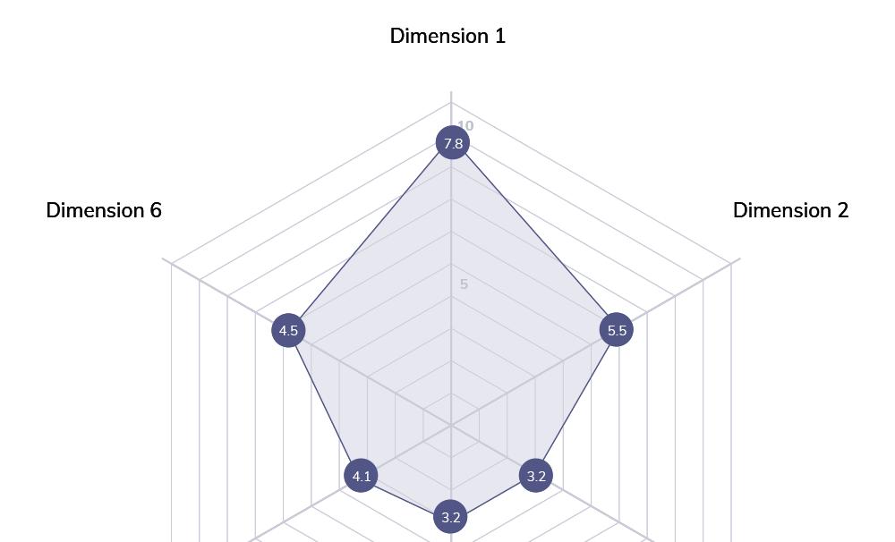 Advanced Linear Scale