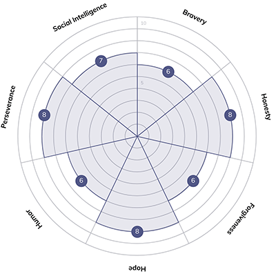 Quenza Wheel of Strengths example